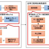 eKYCサービス導入について