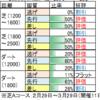 3月7日(土)中山・阪神・中京競馬場の馬場見解