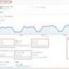 【Googleアナリティクス】ユーザー分析の基本(ユーザー、セッション、PV)