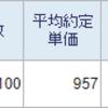 ホシデン(6804)を100株買い増しました
