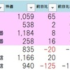 9.24用ストップ高銘柄チェック更新!