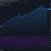 2021-3-30 週明け米国株の状況
