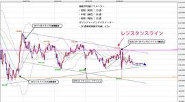 週間テクニカル分析レポート 2020/07/27~07/31 米中対立激化にともなうドル売り、円買いのトレンドか