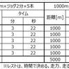 【調査報告】効果的なインターバル走についての考察。ダニエルズ式、岩本式、ヤッソ800についてまとめてみた。