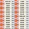 2018年度都道府県魅力度ランキング発表! 茨城県が6年連続最下位だそうですよ・・・・。