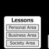 【本格募集】Lessons 自己実現の実現化を目指す学びと出会いの体系 「ディレクター」募集説明会