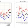 2017年3月の横浜の気温と日照と降水量を振り返る