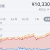 【祝】純資産1,000万円突破!20代投資家の資産記録➀