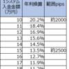 【ループイフダン4・5すくみ検証結果】1月3週は2500pips証拠金で年利換算13.5%。2000pipsで20.2%。淡々と稼いでいます。