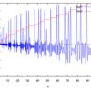-数学- リーマンの素数個数関数の明示公式 (3) 非自明零点の足し合わせと素数のピーク