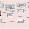 情報処理安全確保支援士 2.5 セッションハイジャック