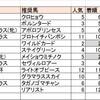 ハイランドピーク必然の復活(8/11(日)競馬回顧)【エルムS的中】