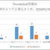 Thunderbolt 3の普及度合いと今後