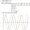 加法定理を使って sin、cos を再帰的に求める 7 of 7 / Wolfram の漸化式 RecurrenceTable[] で表現する