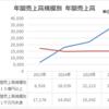 デザイン統計データの紹介(事業所数・年間売上高等)