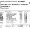 ★MotoGP2016マレーシアGP Q2結果