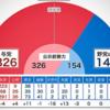 過去衆議院選挙の結果から見た2017年 注目選挙区と激戦区予想【南関東】