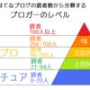 読者数100人突破!!経過報告☆