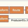 マイクロサービスにおけるCamelのVETROパターンの適用方法