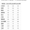 enaエナ 2021年都立中 合格者数 915名 学校別 2020年 2019年 比較表