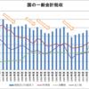 国の一般会計税収(1989~2015年度)