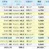 9月発電量 大公開(Trina両面×HUAWEI, JinKO両面×SMA etc...)今月もダメダメ~(>_<)