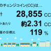 3月分の千葉市緑区高田町1号発電所のチェンジコイン合計は28,855CCでした!