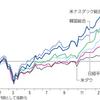 半導体株指数、ナスダック指数よりも上昇中