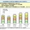 日本における社会保障費事業主負担は国際的にみてきわめて低値