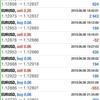 【 6月 6日】ユーロドルは上下が一巡。FX自動売買トレード日記