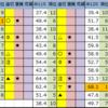 【今日の中央競馬予想(中山・中京)】2020/9/21(月・祝)