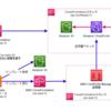 AWS LambdaカスタムリソースでACM証明書を作成するAWS Cloudformationスタックを別リージョンにデプロイする
