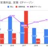 【銘柄分析】BTI(ブリテッィシュ・アメリカン・タバコ)
