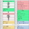 乃木坂46 真夏の全国ツアー2018 6th Year Birthday Live2日目が終了!! セットリスト比較から予想される千秋楽3日目