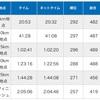 【速報】青梅マラソンでPB達成しました!
