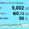 12月分の千葉市緑区高田町1号発電所のチェンジコインは9,002CCでした!