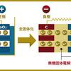 電池革命 ー日本が賭ける全固体電池ー