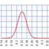 プローブの精度比較
