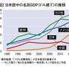 人口減少と経済発展と資本主義