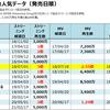 あいみょんのストリーミング・MV再生回数&フル配信ダウンロード売上ランキング