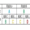 漢字の書き取り「問題のレベルを見抜こう!」ー塾で教える解法、全部見せますー