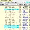 京都大賞典2017 本命候補&馬場読み