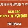 【またキャッシュ ABC 20%上昇】2019/4/4 仮想通貨時価総額19兆1000億 ドル111円なかば