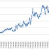 本日の損益 +123,208円