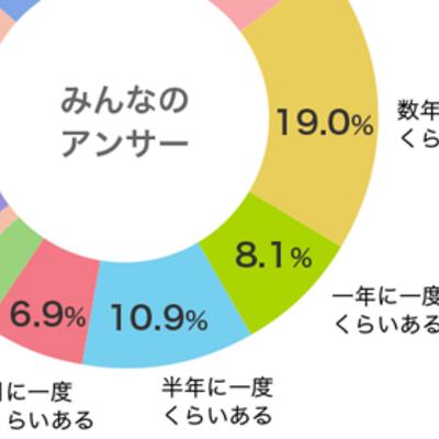 【となりのシバ男とシバ子】会社を辞めたいと思ったことってある?