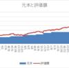 米国株運用 3年5か月経過