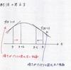 関数の最適化 ~勾配法~
