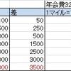 【2017年3月】JALカードのショッピングマイルプレミアムの損益分岐点(月&年単位)