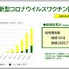 横浜市新型コロナウイルスワクチン接種状況(2021.06.30)