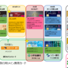クレジットカード整理中 - 航空会社の先行きが不安な中メインカードをどれにするか悩みどころ。